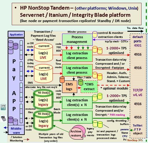 connection_Logs_on_HP_NonStop_Platform_Fig_1