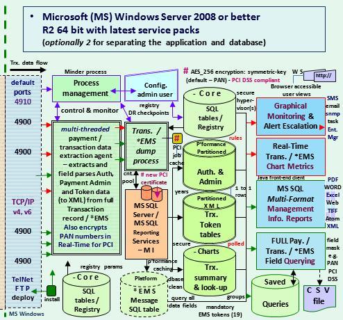 connection_MS_SQL_on_Windows_Server_Fig_2