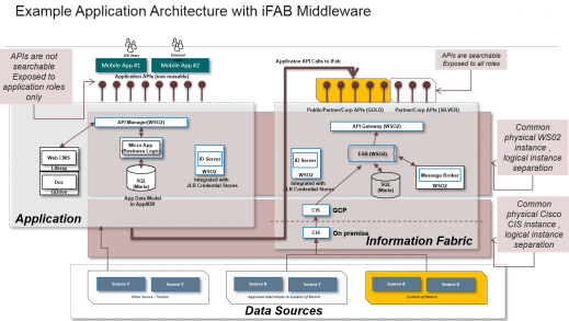 mark whitfield mark_whitfield_middleware_iFAB_architecture