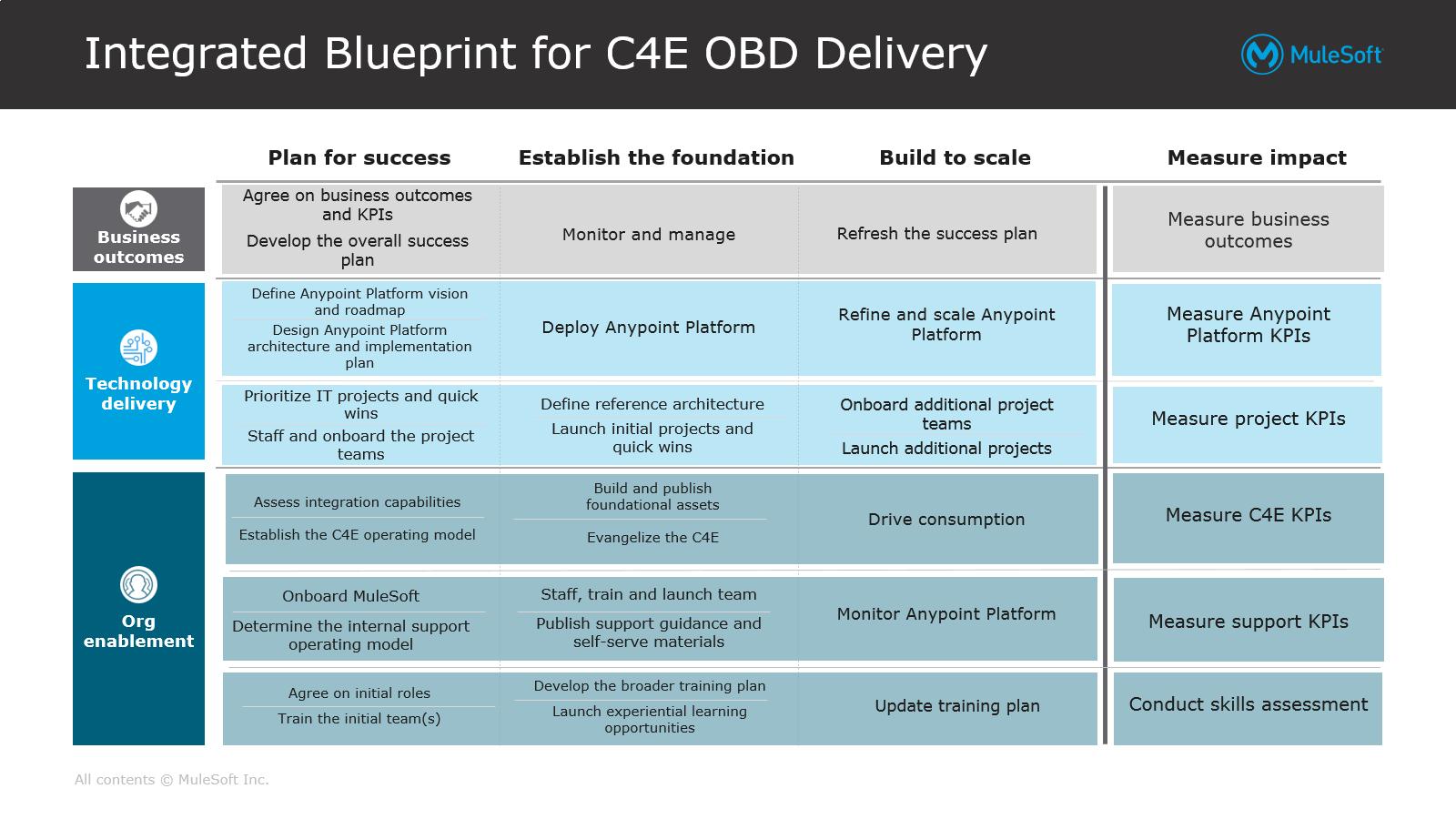 mark whitfield mulesoft_obd_c4e_outcome_based_delivery_mark_whitfield_delivery_manager