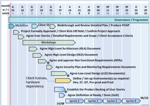 Best Project Management Templates Whitfield Mark POaP Plan On a Page image